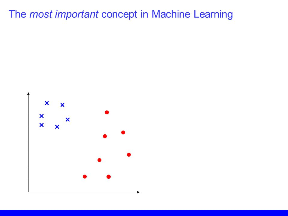 Looks good so far… The most important concept in Machine Learning