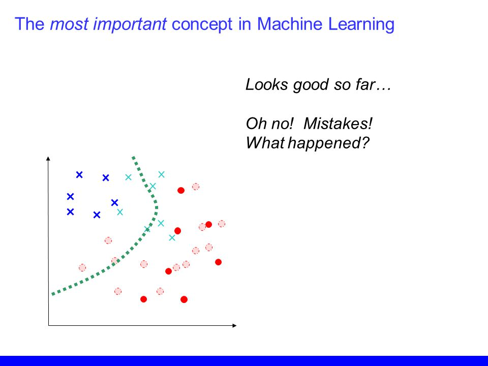 Looks good so far… Oh no! Mistakes! What happened? The most important concept in Machine Learning