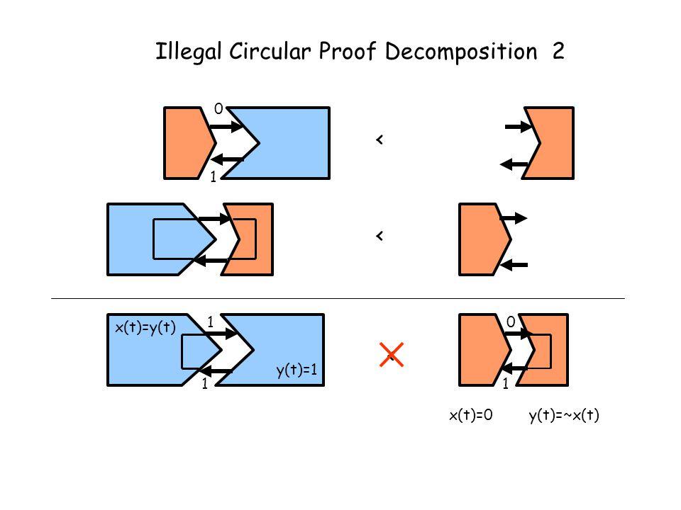 < Illegal Circular Proof Decomposition < x(t)=y(t) y(t)=1 1 1 1 0 x(t)=0y(t)=~x(t) 0 1 < 2