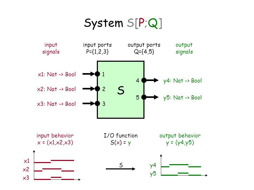 System S[P;Q] S 1 3 2 5 4 x1: Nat -> Bool x2: Nat -> Bool x3: Nat -> Bool y4: Nat -> Bool y5: Nat -> Bool input signals input ports P={1,2,3} output ports Q={4,5} output signals input behavior x = (x1,x2,x3) output behavior y = (y4,y5) I/O function S(x) = y x1 x2 x3 y4 y5 S