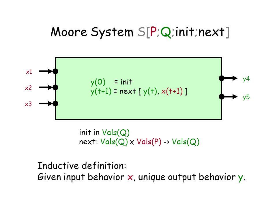 Moore System S[P;Q;init;next] x1 x2 x3 y4 y5 y(0) = init y(t+1) = next [ y(t), x(t+1) ] Inductive definition: Given input behavior x, unique output behavior y.
