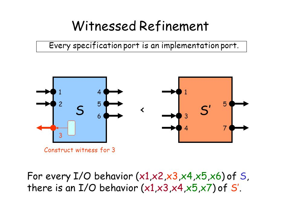 Witnessed Refinement For every I/O behavior (x1,x2,x3,x4,x5,x6) of S, there is an I/O behavior (x1,x3,x4,x5,x7) of S'.