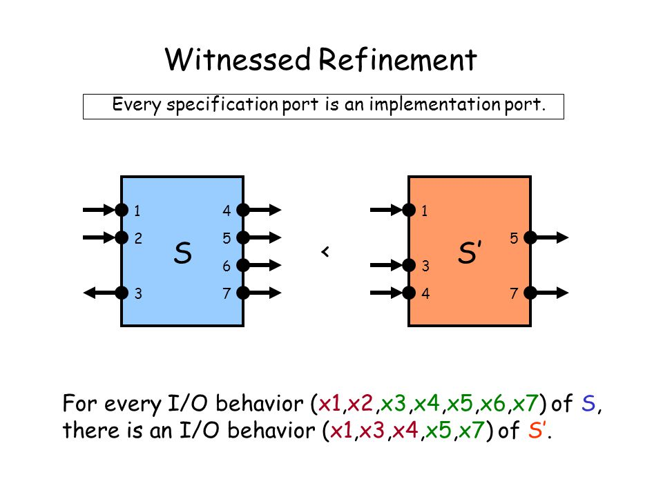 Witnessed Refinement For every I/O behavior (x1,x2,x3,x4,x5,x6,x7) of S, there is an I/O behavior (x1,x3,x4,x5,x7) of S'.