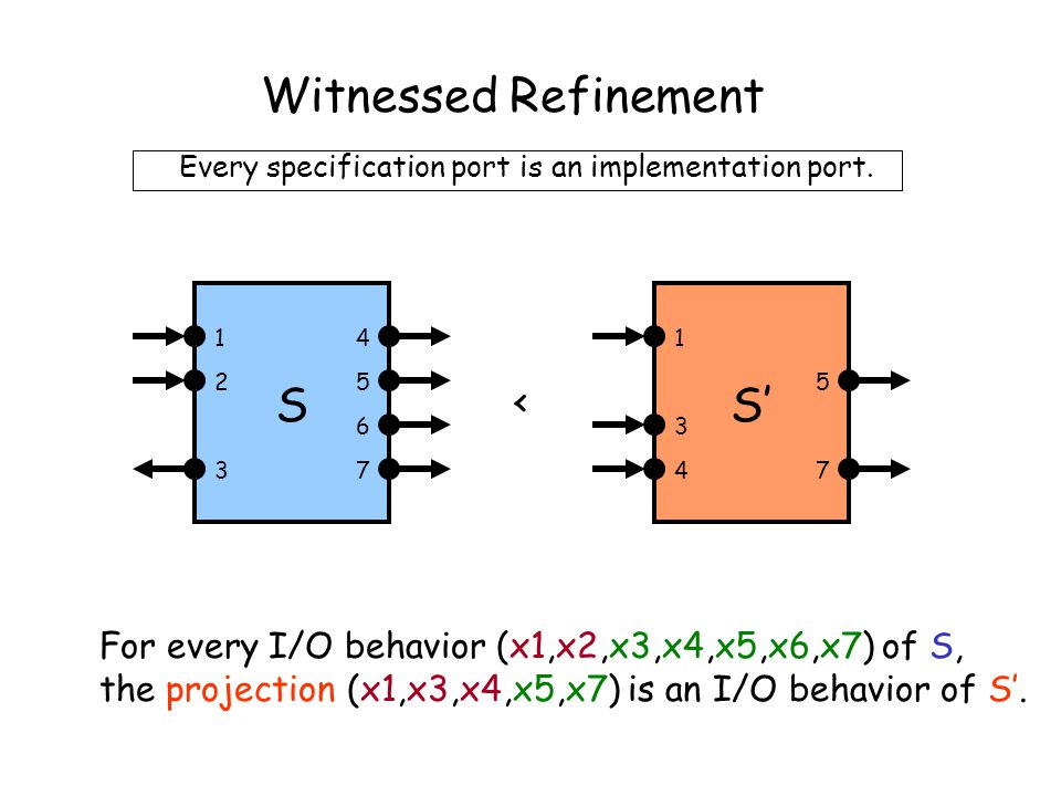 Witnessed Refinement For every I/O behavior (x1,x2,x3,x4,x5,x6,x7) of S, the projection (x1,x3,x4,x5,x7) is an I/O behavior of S'.