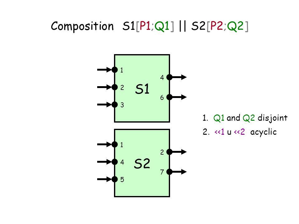 Composition S1[P1;Q1] || S2[P2;Q2] S1 1 3 2 6 4 S2 1 5 4 7 2 1.