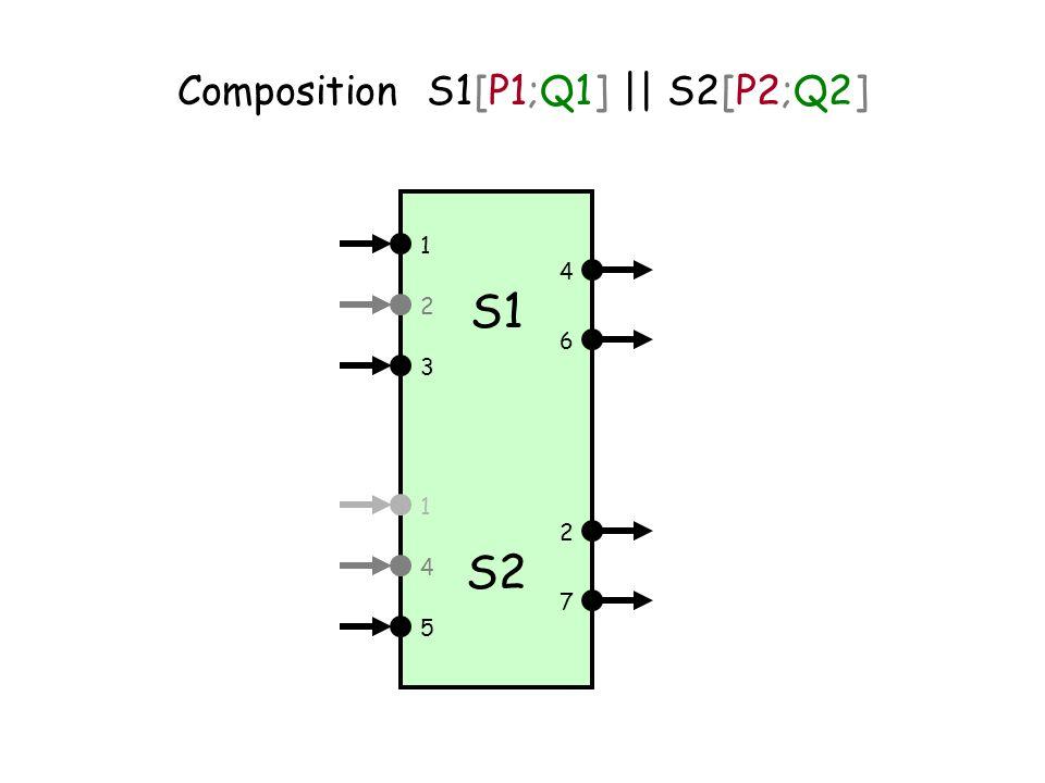 S1 1 3 2 6 4 S2 1 5 4 7 2 Composition S1[P1;Q1] || S2[P2;Q2]