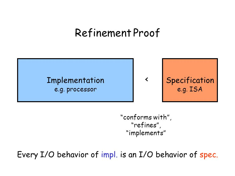 Refinement Proof Implementation < Specification e.g.