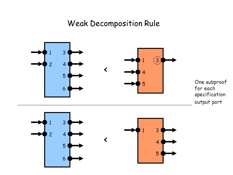 Weak Decomposition Rule 13 4 13 4 5 6 2 5 < 13 4 13 5 6 2 < 4 5 One subproof for each specification output port