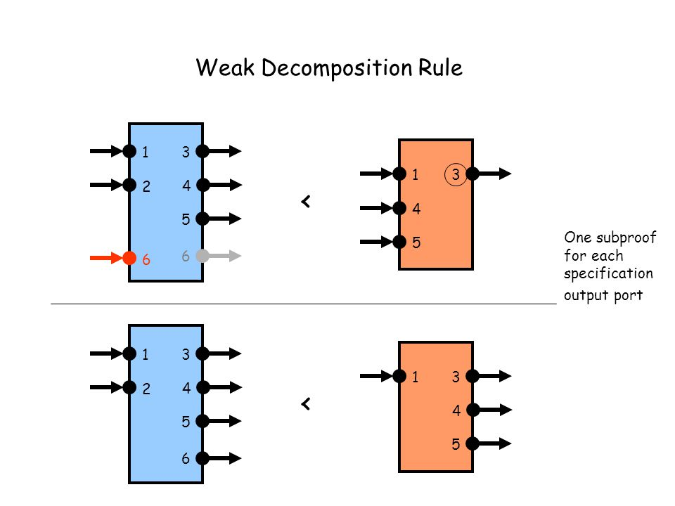 Weak Decomposition Rule 13 4 13 4 5 6 2 5 < 13 4 13 5 6 2 < 4 5 One subproof for each specification output port 6