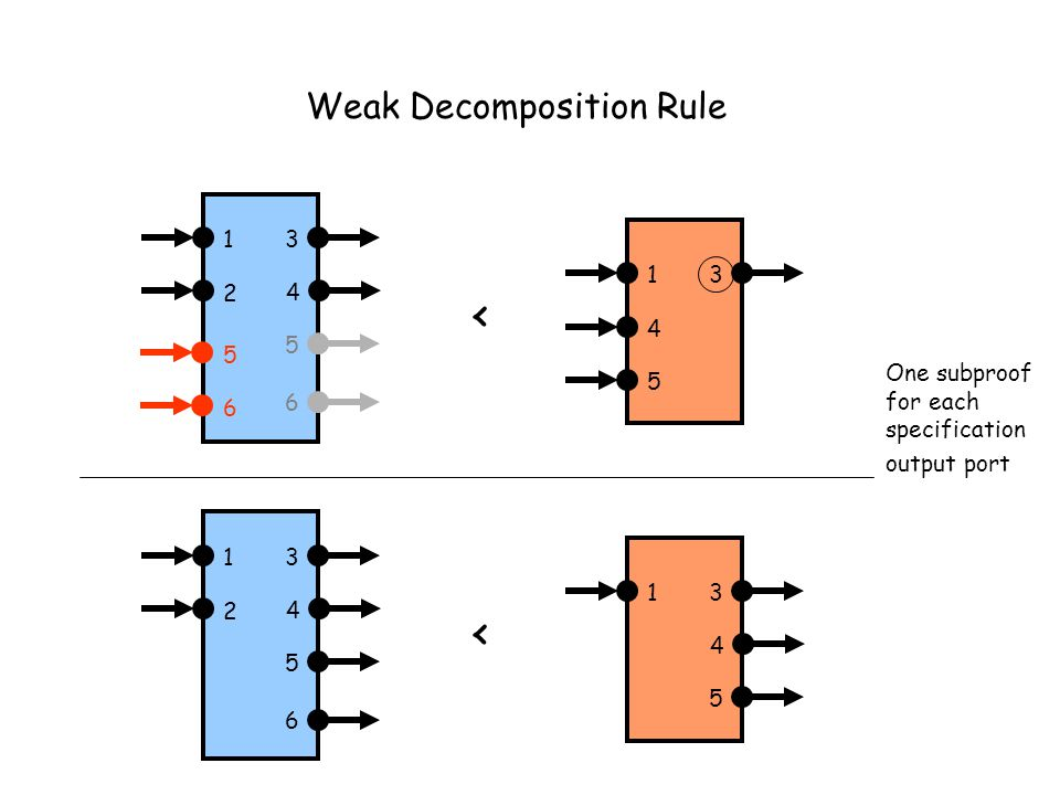 Weak Decomposition Rule 13 4 13 4 5 6 2 5 < 13 4 13 5 6 2 < 4 5 One subproof for each specification output port 6 5