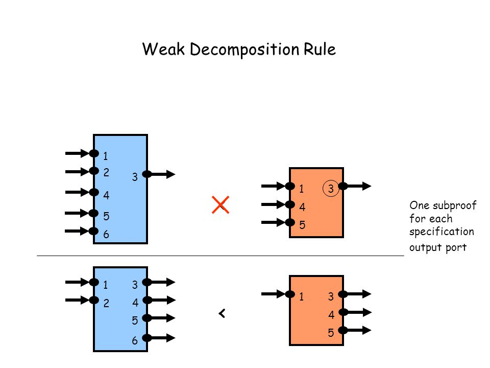 Weak Decomposition Rule One subproof for each specification output port 13 4 13 4 5 6 2 5 < 2 3 13 4 < 4 5 6 5 1