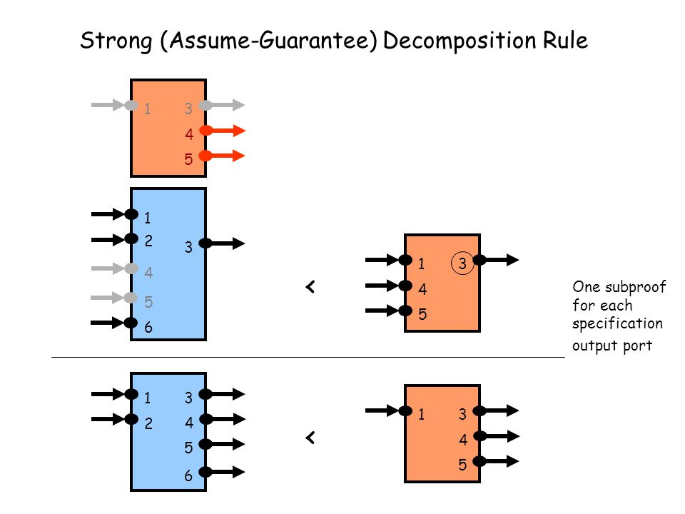Strong (Assume-Guarantee) Decomposition Rule One subproof for each specification output port 13 4 13 4 5 6 2 5 < 2 3 13 4 < 4 5 6 5 1 13 4 5