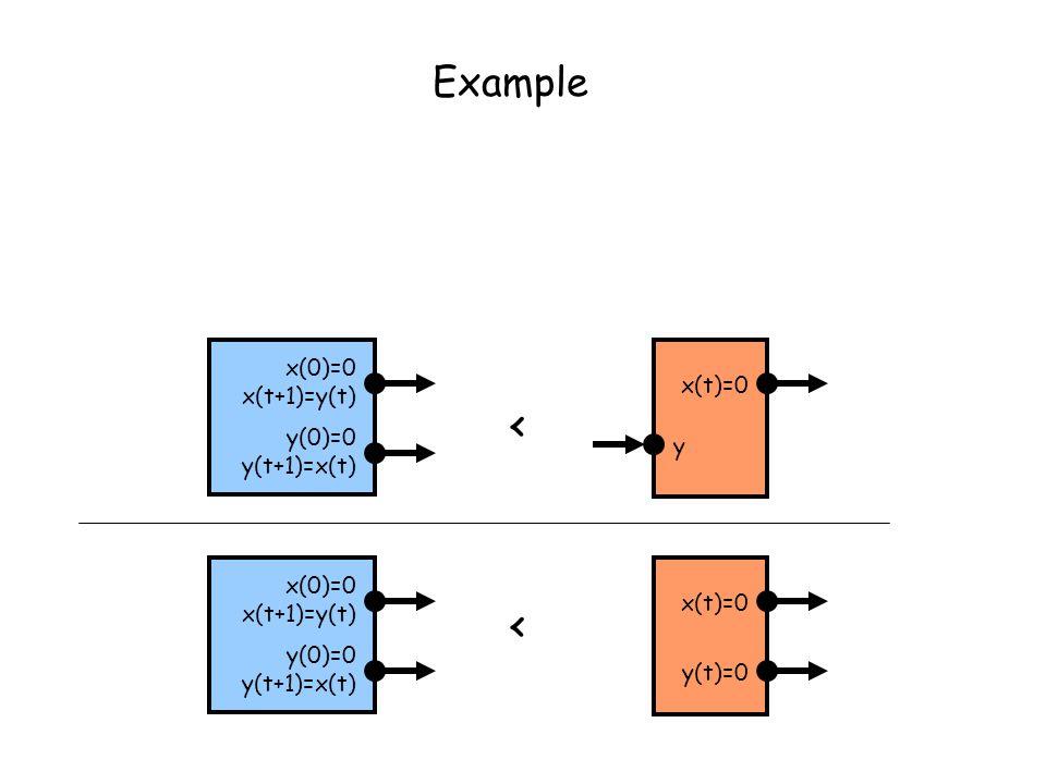 Example < x(0)=0 x(t+1)=y(t) y(0)=0 y(t+1)=x(t) x(t)=0 y(t)=0 y x(0)=0 x(t+1)=y(t) < x(t)=0 y(0)=0 y(t+1)=x(t)