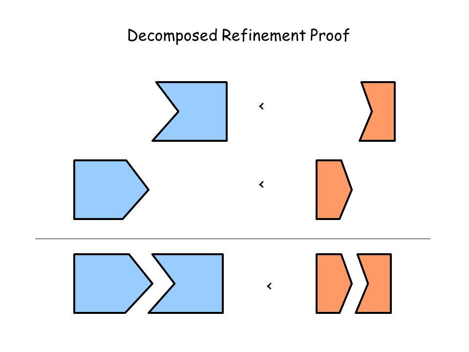 < << Decomposed Refinement Proof