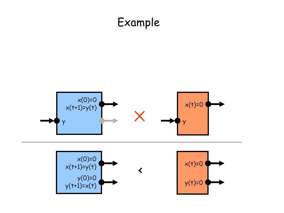< x(0)=0 x(t+1)=y(t) y(0)=0 y(t+1)=x(t) x(t)=0 y(t)=0 y x(0)=0 x(t+1)=y(t) < x(t)=0 y Example