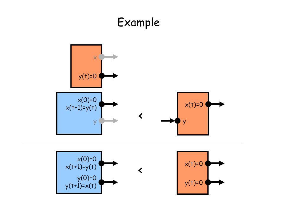 < x(0)=0 x(t+1)=y(t) y(0)=0 y(t+1)=x(t) x(t)=0 y(t)=0 y x(0)=0 x(t+1)=y(t) < x(t)=0 Example y(t)=0 x y