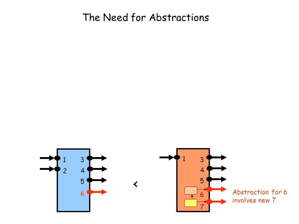 The Need for Abstractions 13 4 1 3 4 5 6 2 5 < 6 7 Abstraction for 6 involves new 7