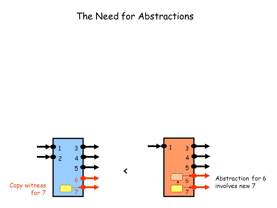 The Need for Abstractions 13 4 1 3 4 5 6 2 5 < 6 7 Abstraction for 6 involves new 7 7 Copy witness for 7