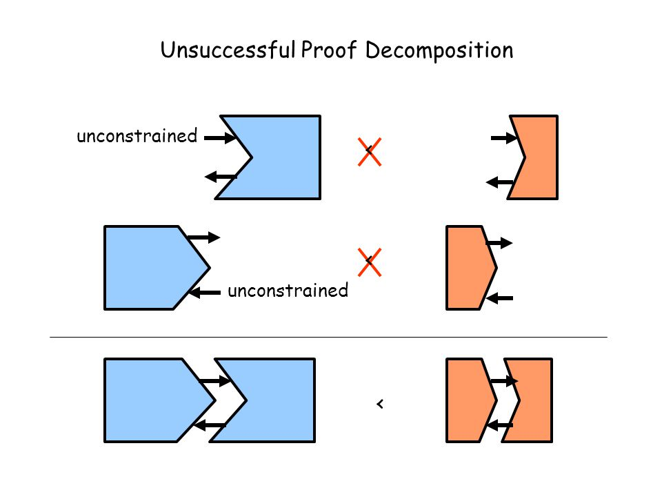 < Unsuccessful Proof Decomposition unconstrained < <