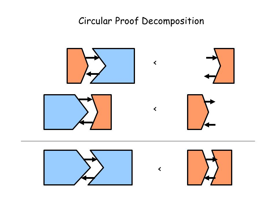 < Circular Proof Decomposition <<