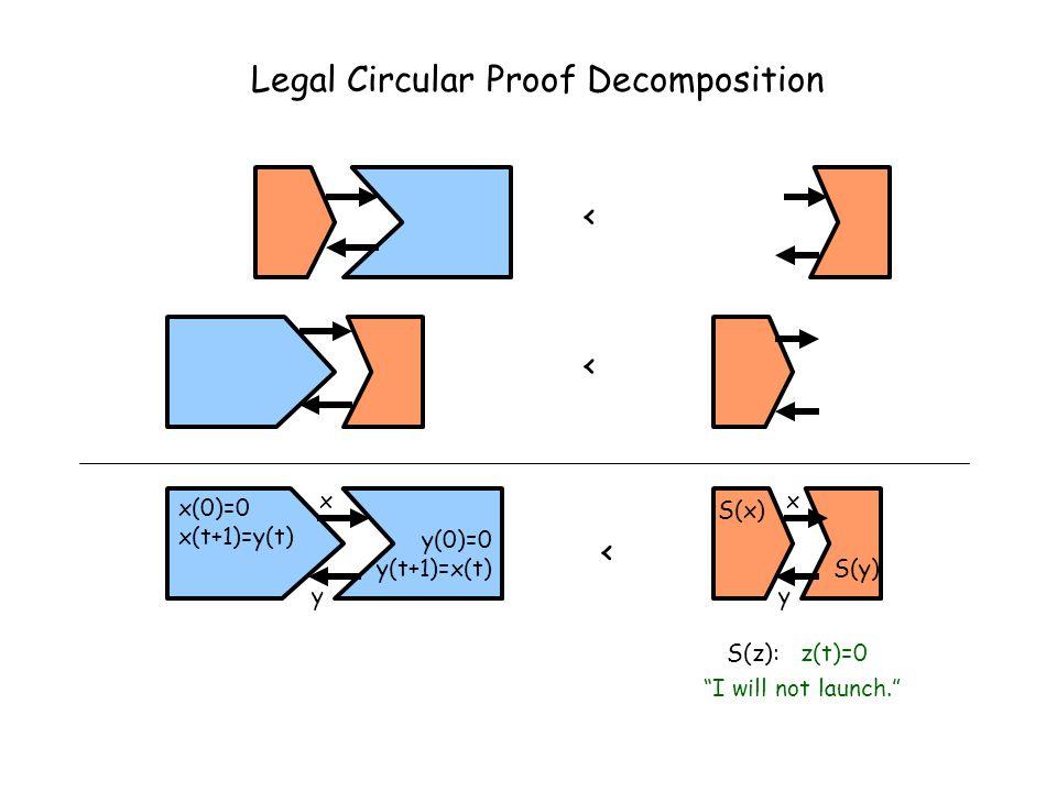 Legal Circular Proof Decomposition < < < x(0)=0 x(t+1)=y(t) y(0)=0 y(t+1)=x(t) x y y x S(x) S(y) S(z): z(t)=0 I will not launch.