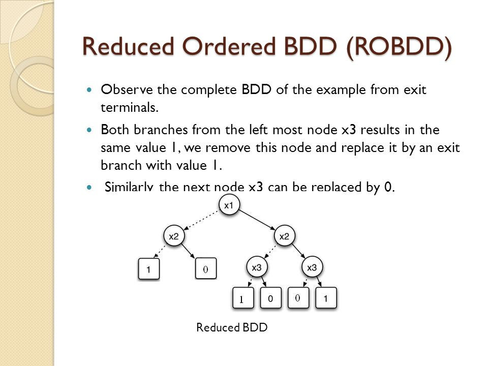 Reduced Ordered BDD (ROBDD) Observe the complete BDD of the example from exit terminals. Both branches from the left most node x3 results in the same