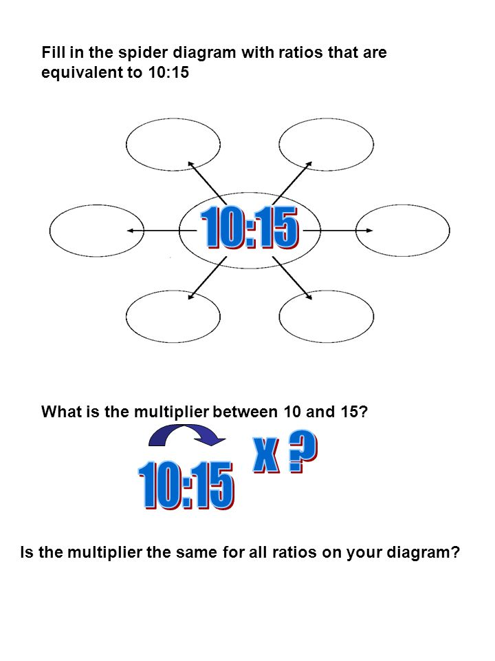 Fill in the spider diagram with ratios that are equivalent to 10:15 What is the multiplier between 10 and 15.