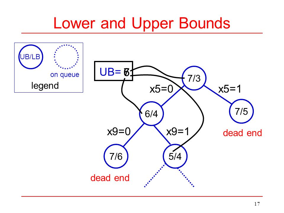 17 Lower and Upper Bounds 5/4 7/3 7/5 6/4 7/6 x9=1 x5=0x5=1 x9=0 UB= 765 dead end UB/LB legend on queue