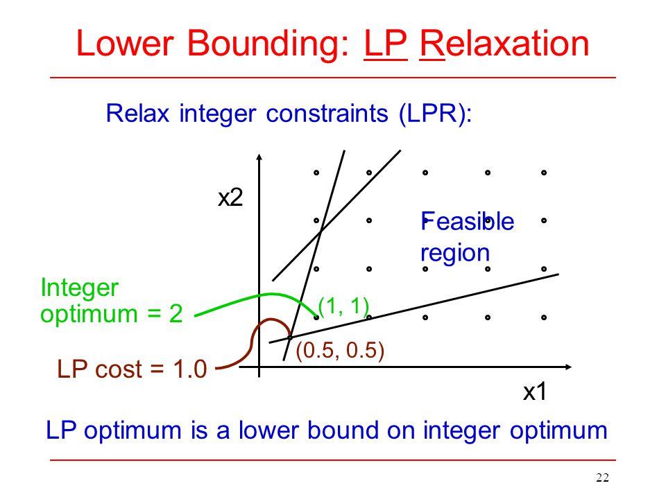 22 Lower Bounding: LP Relaxation x2 x1 (0.5, 0.5) (1, 1) Feasible region Relax integer constraints (LPR): LP cost = 1.0 Integer optimum = 2 LP optimum is a lower bound on integer optimum