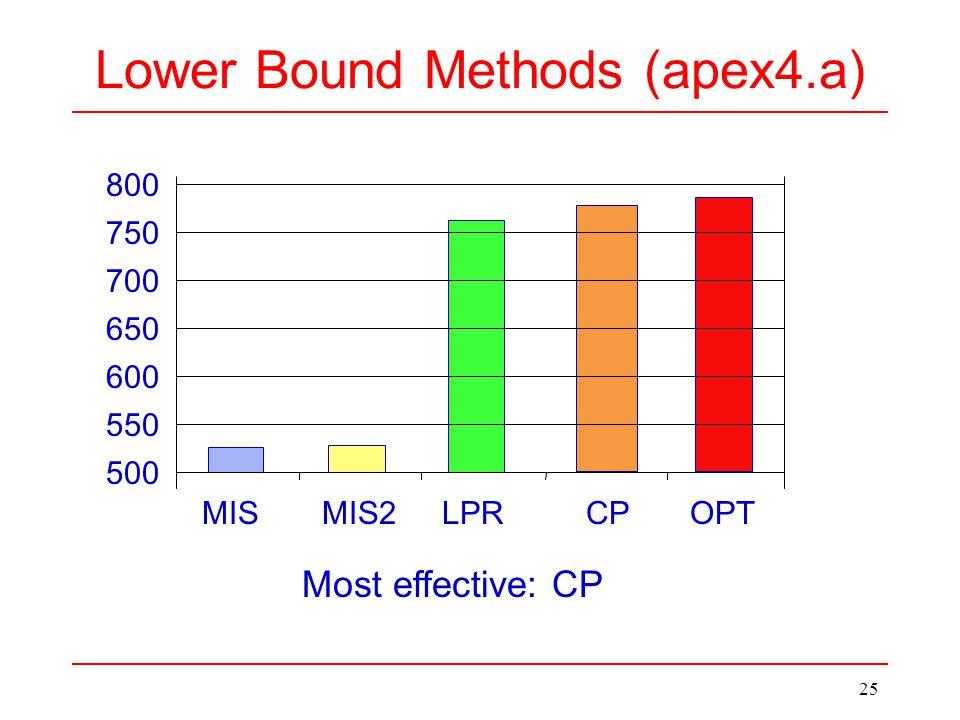25 Lower Bound Methods (apex4.a) MIS MIS2 LPR CP Most effective: CP OPT 800 750 700 650 600 550 500