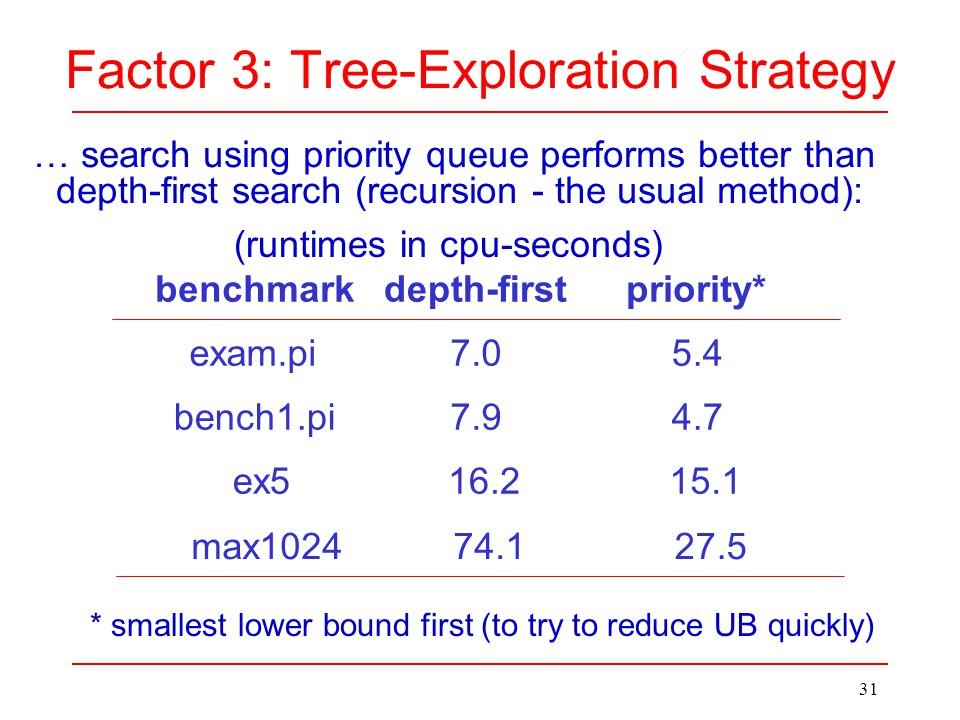 31 Factor 3: Tree-Exploration Strategy exam.pi7.05.4 bench1.pi7.94.7 ex516.215.1 … search using priority queue performs better than depth-first search