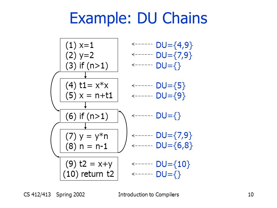 CS 412/413 Spring 2002 Introduction to Compilers10 Example: DU Chains (1) x=1 (2) y=2 (3) if (n>1) (4) t1= x*x (5) x = n+t1 (6) if (n>1) (7) y = y*n (