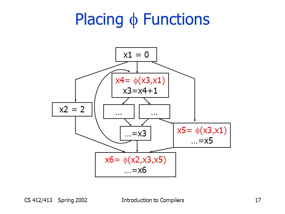CS 412/413 Spring 2002 Introduction to Compilers17 Placing  Functions …… …=x3 x6=  (x2,x3,x5) …=x6 x2 = 2 x5=  (x3,x1) …=x5 x1 = 0 x4=  (x3,x1) x3=x4+1