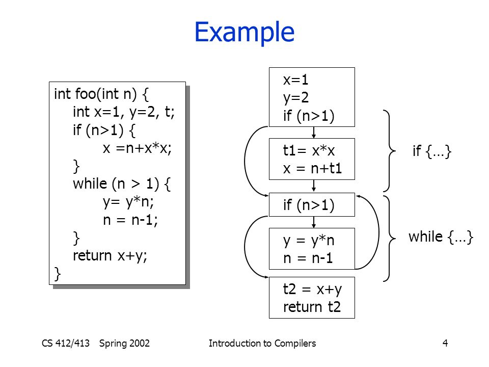 CS 412/413 Spring 2002 Introduction to Compilers4 Example int foo(int n) { int x=1, y=2, t; if (n>1) { x =n+x*x; } while (n > 1) { y= y*n; n = n-1; } return x+y; } int foo(int n) { int x=1, y=2, t; if (n>1) { x =n+x*x; } while (n > 1) { y= y*n; n = n-1; } return x+y; } x=1 y=2 if (n>1) t1= x*x x = n+t1 if (n>1) y = y*n n = n-1 t2 = x+y return t2 if {…} while {…}