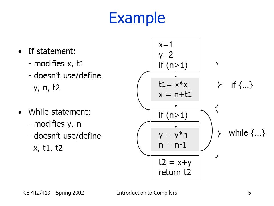 CS 412/413 Spring 2002 Introduction to Compilers5 Example x=1 y=2 if (n>1) t1= x*x x = n+t1 if (n>1) y = y*n n = n-1 t2 = x+y return t2 if {…} while {…} If statement: - modifies x, t1 - doesn't use/define y, n, t2 While statement: - modifies y, n - doesn't use/define x, t1, t2