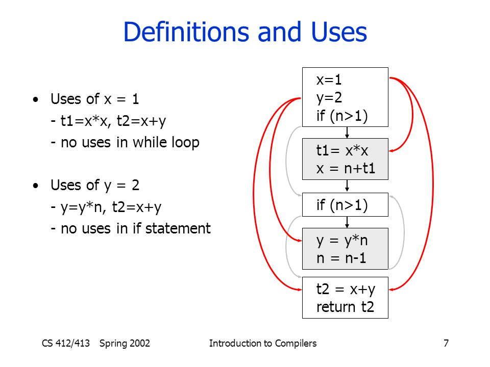 CS 412/413 Spring 2002 Introduction to Compilers7 Definitions and Uses x=1 y=2 if (n>1) t1= x*x x = n+t1 if (n>1) y = y*n n = n-1 t2 = x+y return t2 Uses of x = 1 - t1=x*x, t2=x+y - no uses in while loop Uses of y = 2 - y=y*n, t2=x+y - no uses in if statement