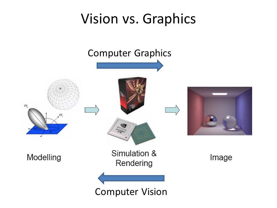Vision vs. Graphics Computer Vision Computer Graphics
