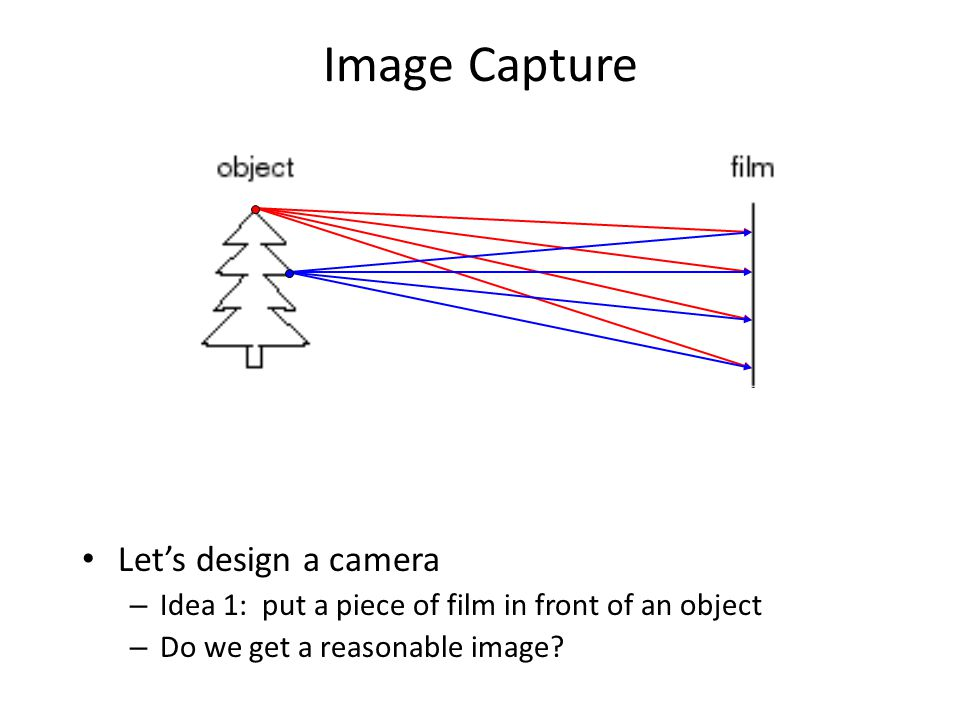 Image Capture Let's design a camera – Idea 1: put a piece of film in front of an object – Do we get a reasonable image