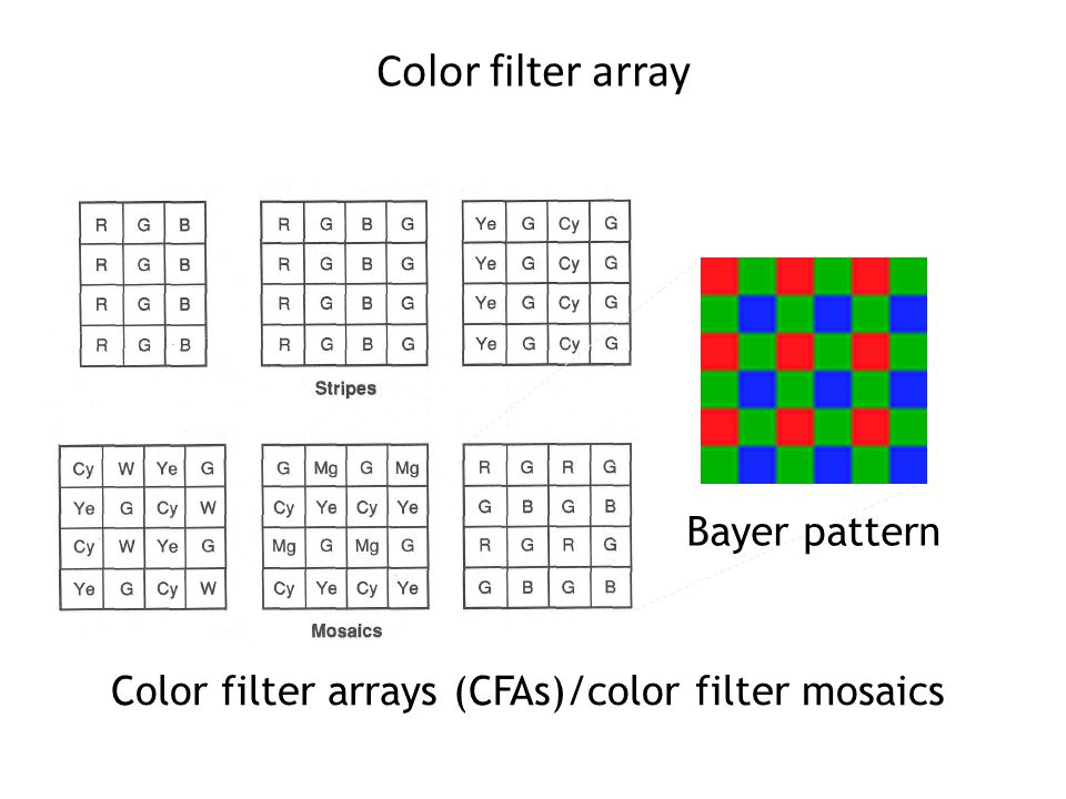 Color filter array Color filter arrays (CFAs)/color filter mosaics Bayer pattern