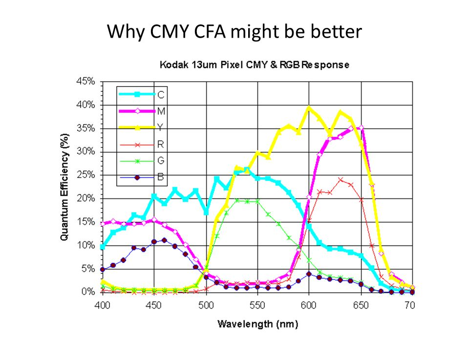 Why CMY CFA might be better
