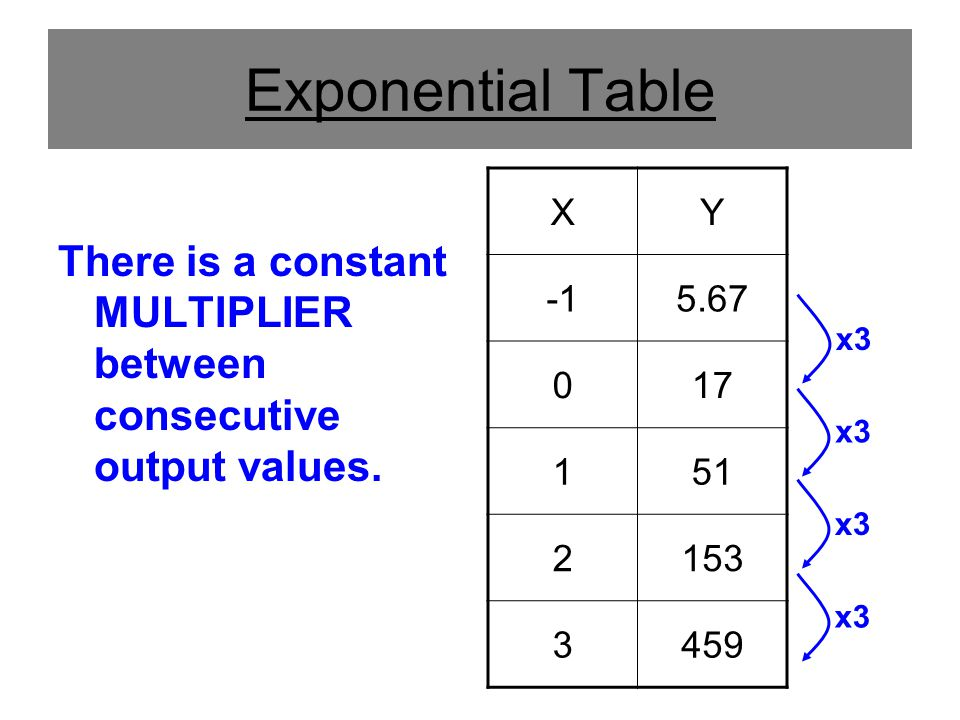 Exponential Table There is a constant MULTIPLIER between consecutive output values.