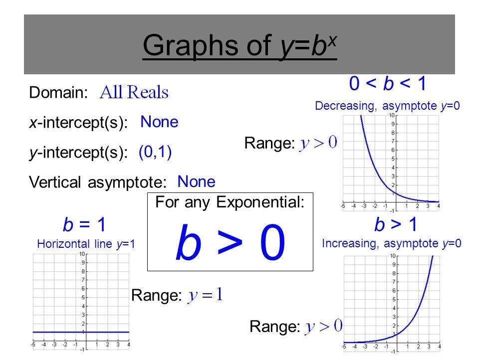 For any Exponential: Graphs of y=b x 0 < b < 1 b = 1 b > 1 Increasing, asymptote y=0 Decreasing, asymptote y=0 Horizontal line y=1 Domain: x-intercept(s): y-intercept(s): Vertical asymptote: None (0,1) b > 0 Range: