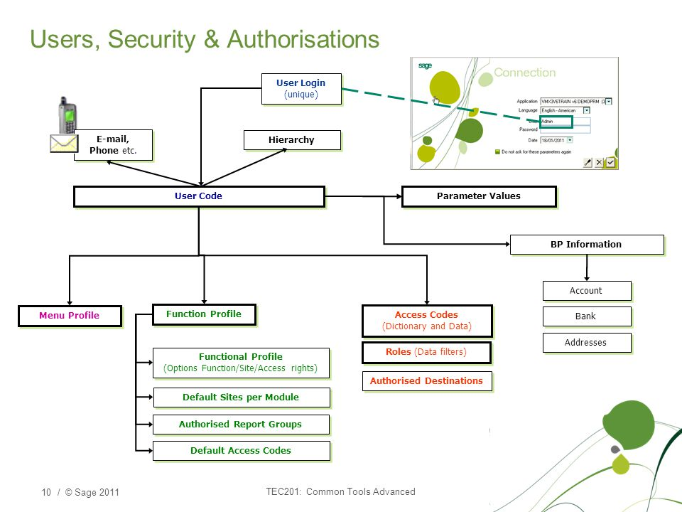 / © Sage 2011 Users, Security & Authorisations TEC201: Common Tools Advanced 10 Menu Profile Function Profile Default Access Codes Default Sites per Module Authorised Report Groups Functional Profile (Options Function/Site/Access rights) BP Information Account Bank Addresses User Code User Login (unique) E-mail, Phone etc.