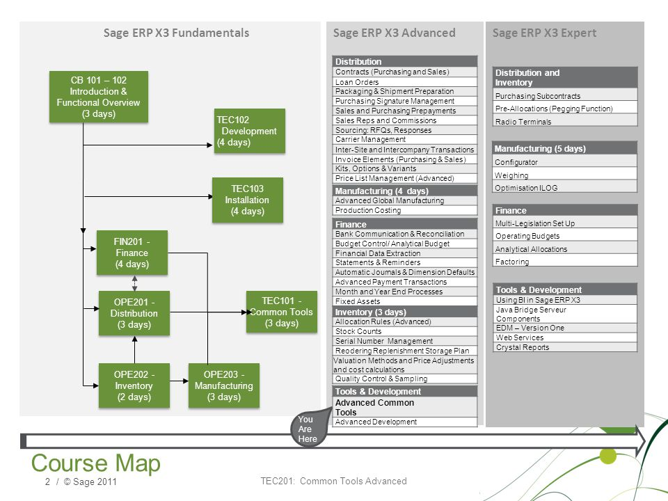 / © Sage 2011 Sage ERP X3 ExpertSage ERP X3 Advanced Course Map Sage ERP X3 Fundamentals OPE201 - Distribution (3 days) FIN201 - Finance (4 days) TEC101 - Common Tools (3 days) OPE203 - Manufacturing (3 days) OPE202 - Inventory (2 days) Manufacturing (5 days) Configurator Weighing Optimisation ILOG Distribution and Inventory Purchasing Subcontracts Pre-Allocations (Pegging Function) Radio Terminals Finance Multi-Legislation Set Up Operating Budgets Analytical Allocations Factoring Distribution Contracts (Purchasing and Sales) Loan Orders Packaging & Shipment Preparation Purchasing Signature Management Sales and Purchasing Prepayments Sales Reps and Commissions Sourcing: RFQs, Responses Carrier Management Inter-Site and Intercompany Transactions Invoice Elements (Purchasing & Sales) Kits, Options & Variants Price List Management (Advanced) Finance Bank Communication & Reconciliation Budget Control/ Analytical Budget Financial Data Extraction Statements & Reminders Automatic Journals & Dimension Defaults Advanced Payment Transactions Month and Year End Processes Fixed Assets You Are Here Manufacturing (4 days) Advanced Global Manufacturing Production Costing Inventory (3 days) Allocation Rules (Advanced) Stock Counts Serial Number Management Reodering Replenishment Storage Plan Valuation Methods and Price Adjustments and cost calculations Quality Control & Sampling CB 101 – 102 Introduction & Functional Overview (3 days) CB 101 – 102 Introduction & Functional Overview (3 days) TEC102 Development (4 days) TEC102 Development (4 days) TEC103 Installation (4 days) TEC103 Installation (4 days) Tools & Development Advanced Common Tools Advanced Development Tools & Development Using BI in Sage ERP X3 Java Bridge Serveur Components EDM – Version One Web Services Crystal Reports TEC201: Common Tools Advanced 2