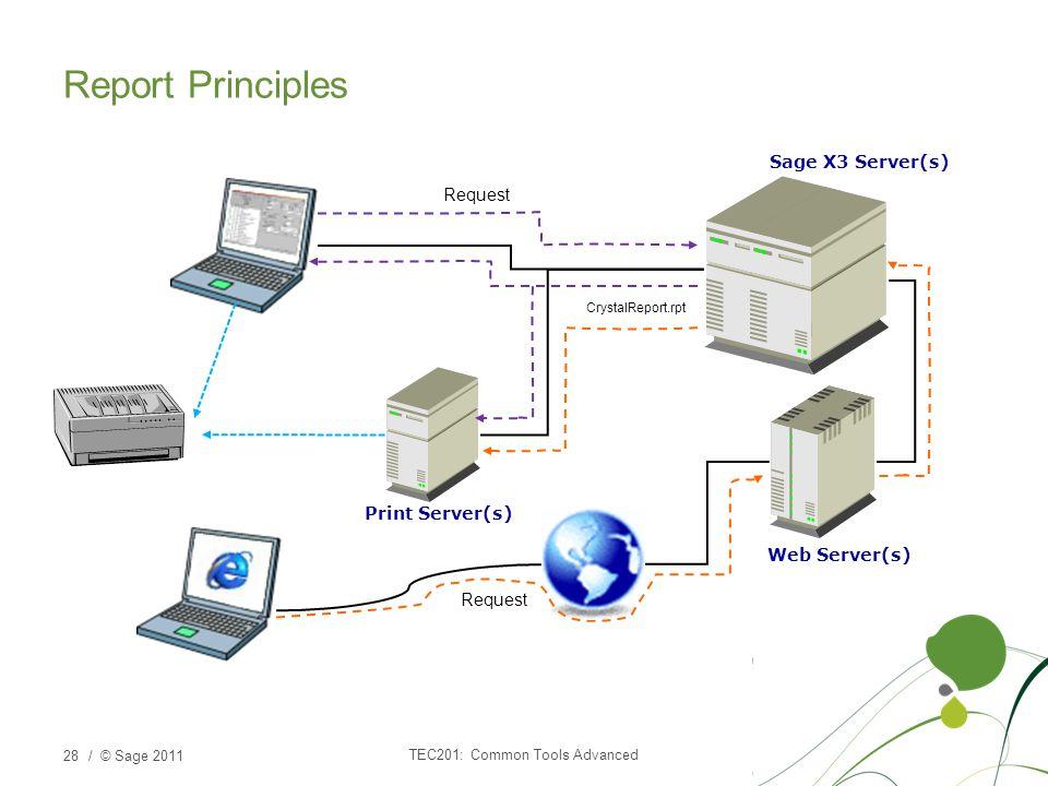 / © Sage 2011 Report Principles TEC201: Common Tools Advanced 28 Sage X3 Server(s) Web Server(s) Print Server(s) Request CrystalReport.rpt