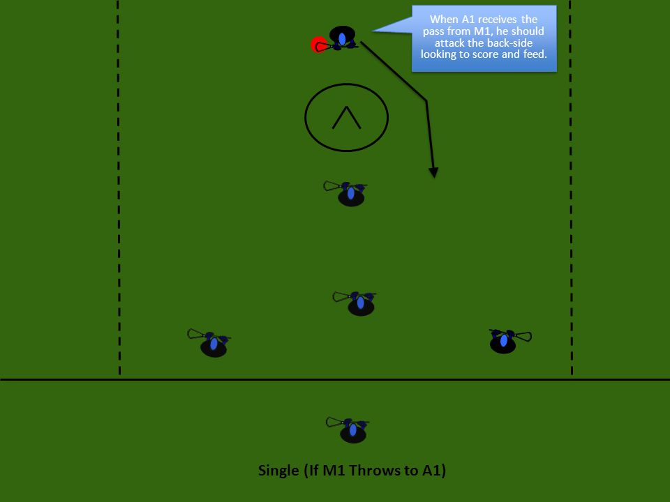 Single (If M1 Throws to A1) When A1 receives the pass from M1, he should attack the back-side looking to score and feed.