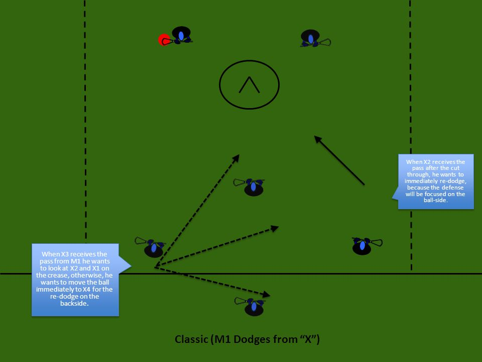 Classic (M1 Dodges from X ) When X3 receives the pass from M1 he wants to look at X2 and X1 on the crease, otherwise, he wants to move the ball immediately to X4 for the re-dodge on the backside.