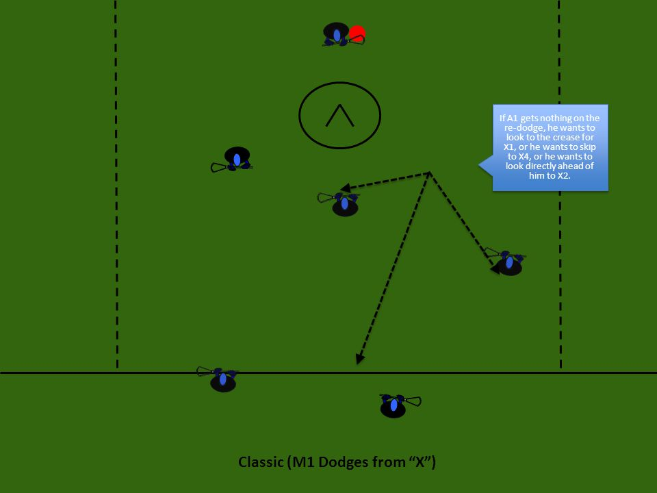 If A1 gets nothing on the re-dodge, he wants to look to the crease for X1, or he wants to skip to X4, or he wants to look directly ahead of him to X2.