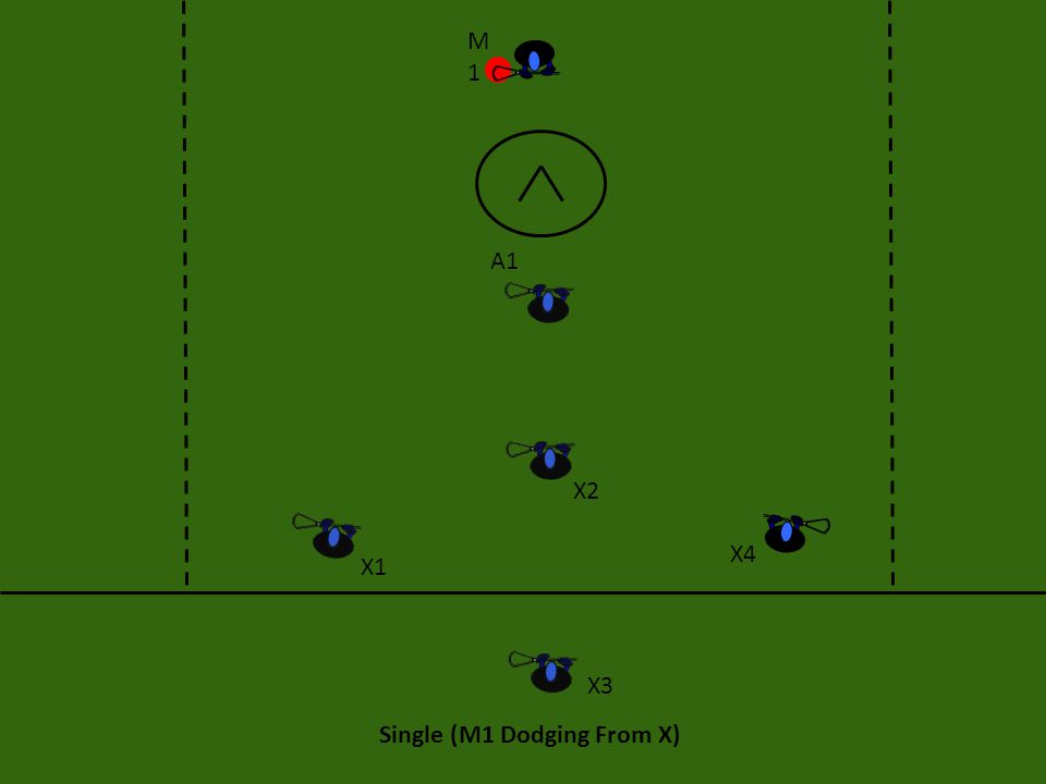 Single: Execution This offense starts with a 1v1 dodge from M1 at X .