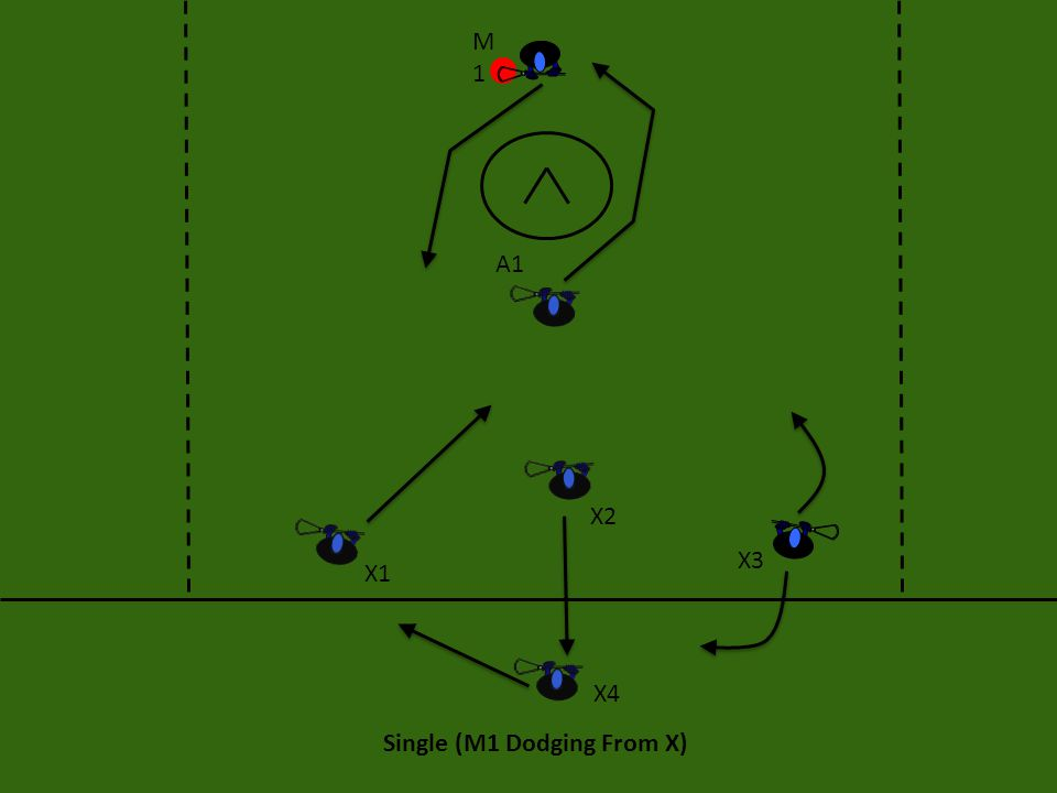 Single (M1 Dodging From X) If M1 is unable to get a shot, he should look to the crease for A1, then he should look to X1 on the cut, X3 on the roll- over, X2 for a skip.